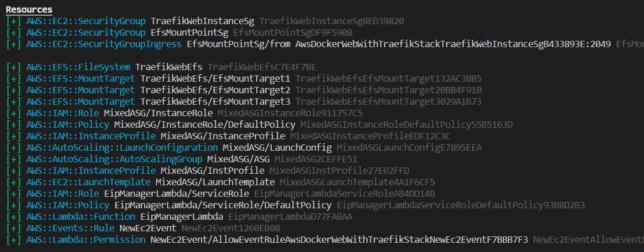minimal cost web hosting cdk diff