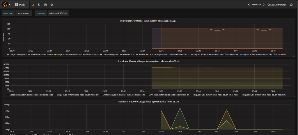 Grafana dashboard for Kubernetes with Heapster
