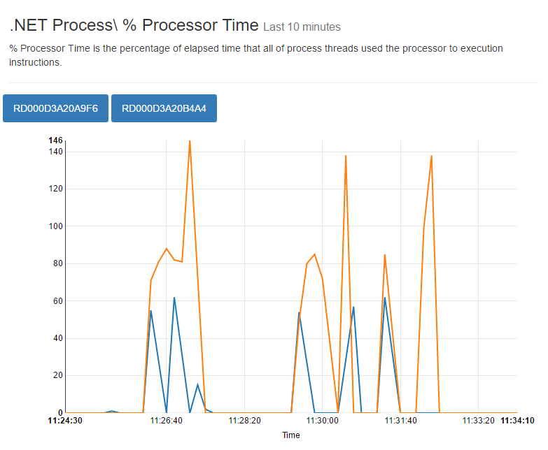 processor time spread over two instances during load test