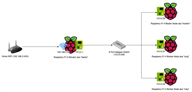 Raspberry Pi Kubernetes Network Diagram