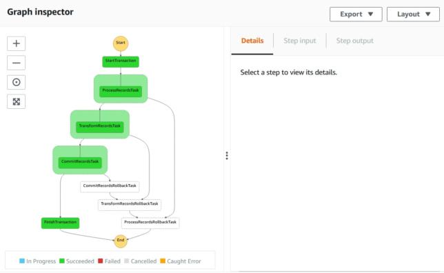 saga pattern with aws-cdk - a successful transaction run