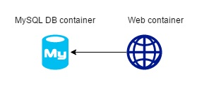 simple-web-app-linked-diagram
