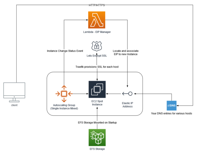 minimal cost web hosting Infrastructure diagram