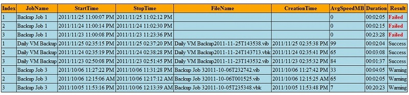 Veeam Backup stats report for all your VM Backup jobs in PowerShell